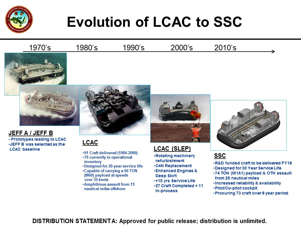 https://2020.f.a0z.ru/01/19-8267557-evolution-lcac.jpg